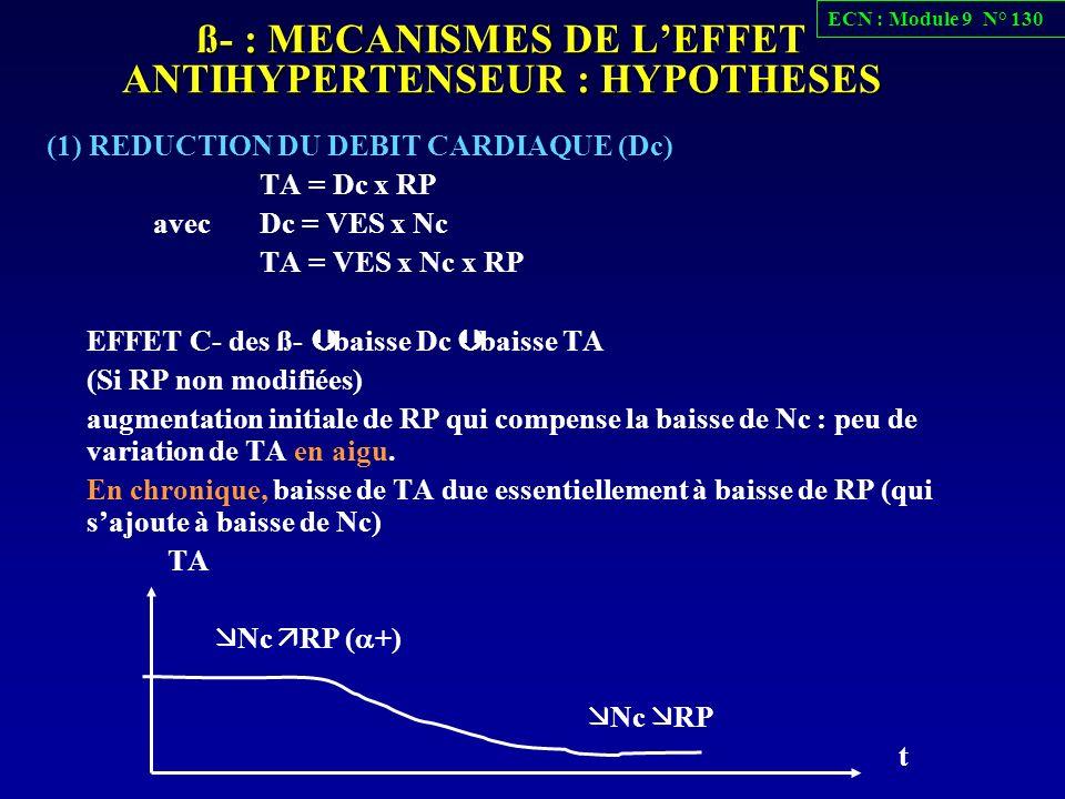 ß- : MECANISMES DE LEFFET ANTIHYPERTENSEUR : HYPOTHESES (1) REDUCTION DU DEBIT CARDIAQUE (Dc) TA = Dc x RP avec Dc = VES x Nc TA = VES x Nc x RP EFFET