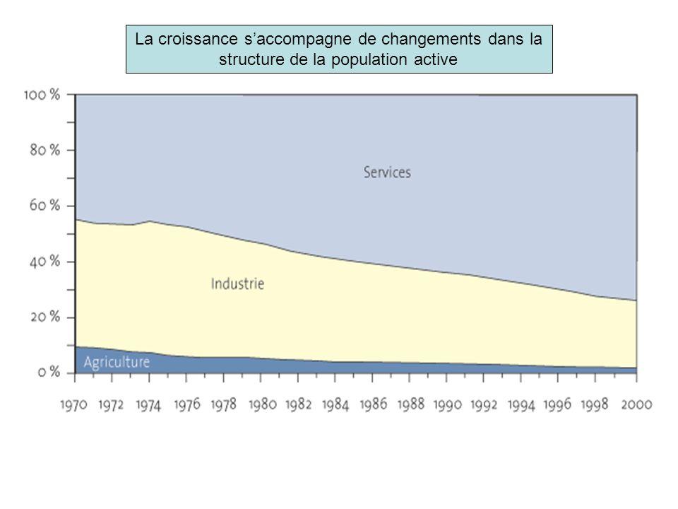 La croissance saccompagne de changements dans la structure de la population active