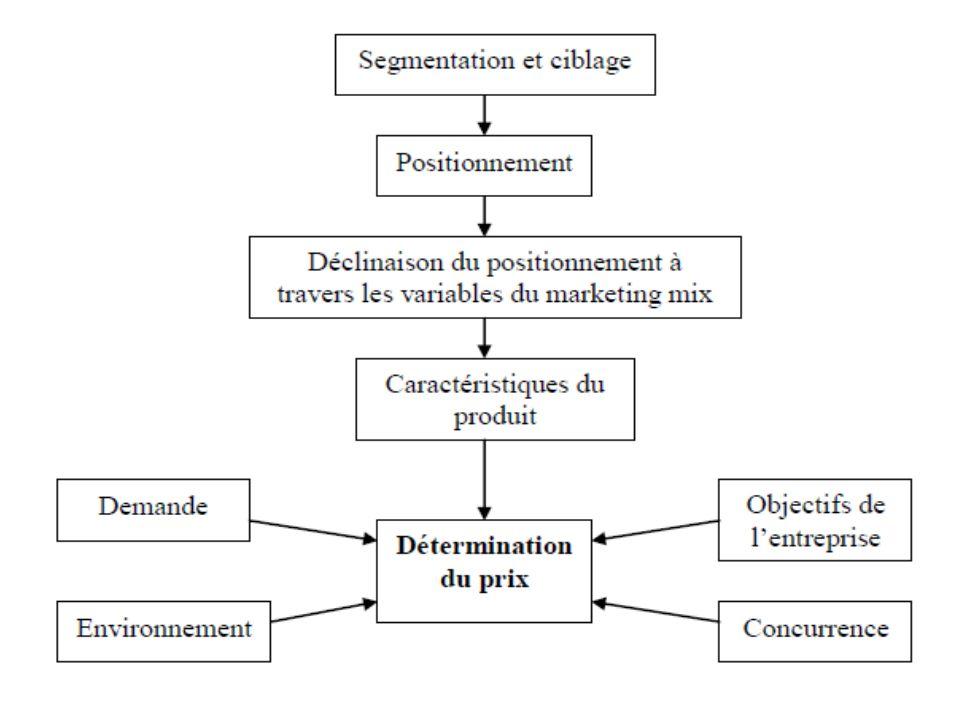 Chap4- Le mix marketing II- La politique de prix Prise en compte de la demande dans la fixation du prix La variable clé est la sensibilité des consommateurs au prix mesurée par lélasticité de la demande (variabilité / prix); On peut mesurer également la zone de prix de référence dans laquelle la sensibilité au prix est faible et parfois nulle; En effet, pour chaque produit, le consommateur considère un intervalle dacceptabilité dans lequel le prix peut varier sans conséquence importantes; Prise en compte de la concurrence dans la fixation du prix Il est possible de fixer un prix en se référant aux prix des produits concurrent (ou substituables) et ce en fixant un prix: Aligné; Plus haut; Plus bas.