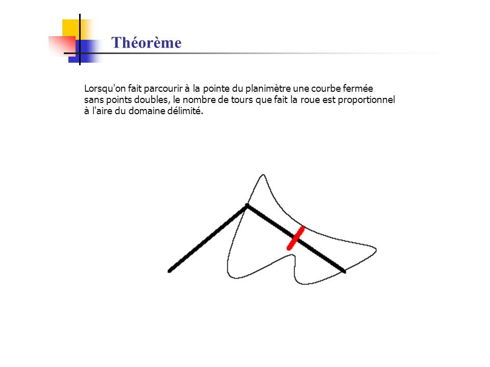 Théorème Lorsqu'on fait parcourir à la pointe du planimètre une courbe fermée sans points doubles, le nombre de tours que fait la roue est proportionn