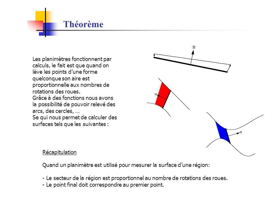 Théorème Les planimètres fonctionnent par calculs, le fait est que quand on lève les points dune forme quelconque son aire est proportionnelle aux nom
