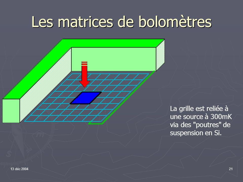 13 déc 200421 Le pixel bolométrique La grille est reliée à une source à 300mK via des