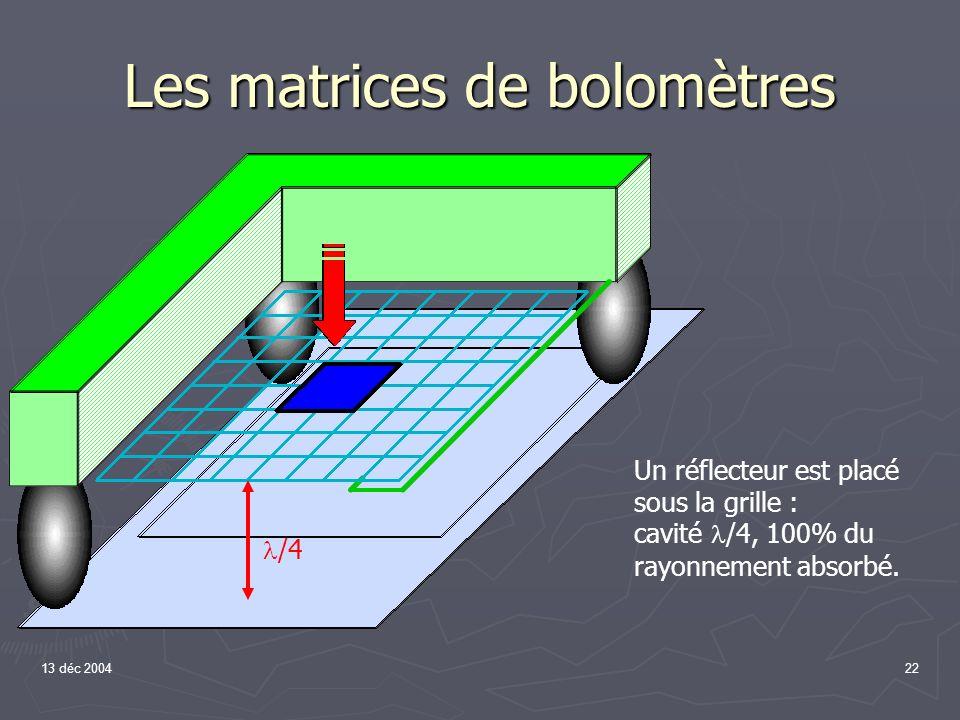 13 déc 200422 Le pixel bolométrique Un réflecteur est placé sous la grille : cavité /4, 100% du rayonnement absorbé. /4 Les matrices de bolomètres