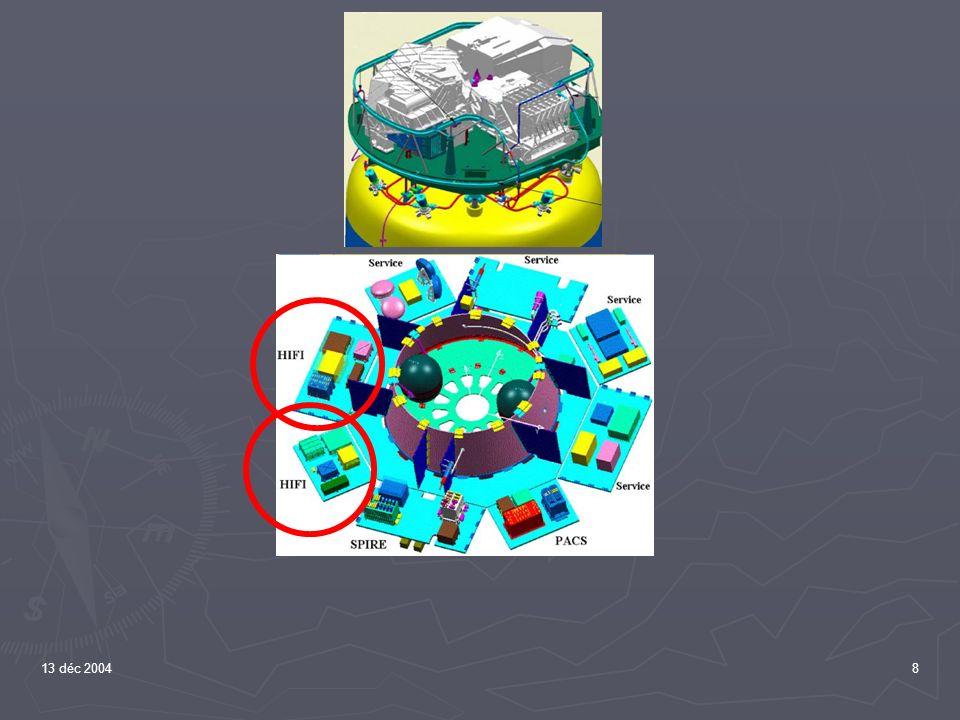13 déc 200429 A 3 ans du lancement… Première lumière le 22 juillet Première lumière le 22 juillet Modèle de qualification testé à froid, démonté, expédié à ASTRIUM (Ottobrunn) Modèle de qualification testé à froid, démonté, expédié à ASTRIUM (Ottobrunn) Quelques problèmes: Quelques problèmes: L électronique « chaude » nest pas prête L électronique « chaude » nest pas prête Les roues à filtres du spectro ne tournent pas à froid Les roues à filtres du spectro ne tournent pas à froid Le réseau est entré en collision avec sa butée Le réseau est entré en collision avec sa butée Lalignement entre les photomètres et le miroir du chopper nest pas parfait Lalignement entre les photomètres et le miroir du chopper nest pas parfait Des émissions parasites ont été détectée par le spectrographe Des émissions parasites ont été détectée par le spectrographe