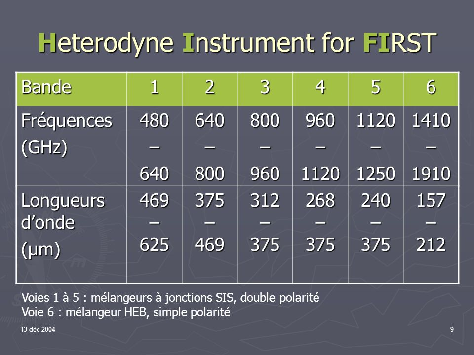 9 Heterodyne Instrument for FIRST Bande123456 Fréquences(GHz)480–640640–800800–960960–11201120–12501410–1910 Longueurs donde (µm) 469 – 625 375 – 469