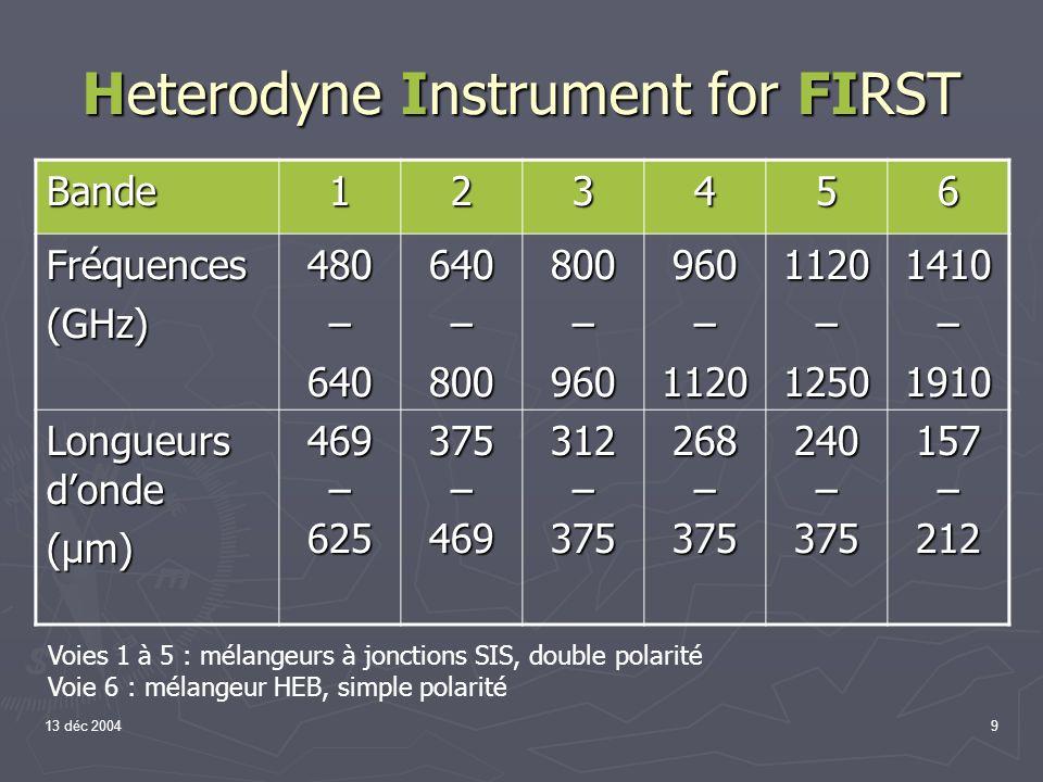 13 déc 200420 Le pixel bolométrique Un thermomètre mesure lélévation de température : Silicium doublement implanté P et B.