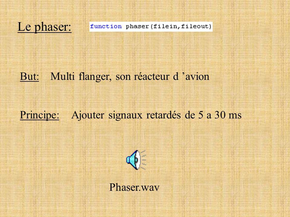 Le flanger: Principe: Ajouter signal retardé de 15 ms yy retardé y flanger = y + y retardé Flanger.wav But: son semblable a un réacteur d avion