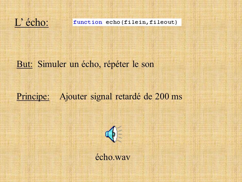 Le chorus: But: Simuler un choeur, plusieurs voix ou instruments Principe: Ajouter signal retardé de 15 ms en stéréo chorus.wav