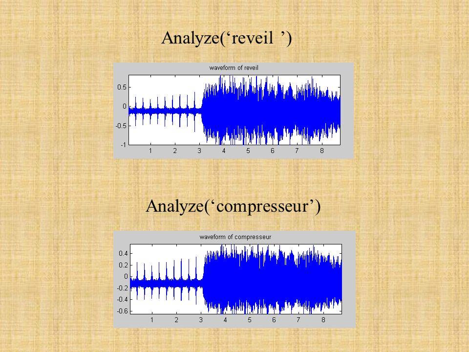 Le compresseur: But: reduire le différentiel dynamique Principe: atténuation des hautes amplitudes reveil.wavcompresseur.wav
