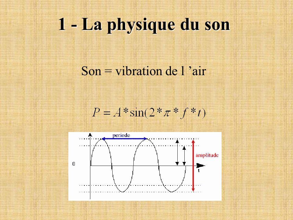 1 - La physique du son Son = vibration de l air