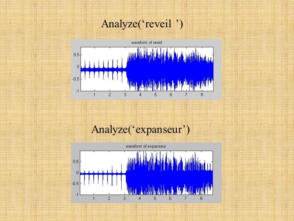 L expanseur: But: augmenter le différentiel dynamique Principe: atténuation des basses amplitudes amplification des hautes amplitudes expanseur.wav
