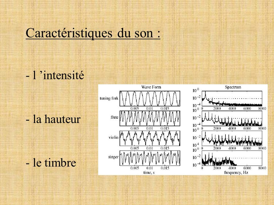 Les effets sur la dynamique 7 effets : - amplification - trémolo - compresseur - limiteur - expanseur - noise-gate - fade-in, fade-out, crossfade