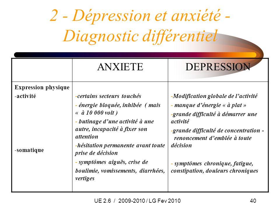UE 2.6 / 2009-2010 / LG Fev 201040 2 - Dépression et anxiété - Diagnostic différentiel ANXIETEDEPRESSION Expression physique -activité -somatique -cer
