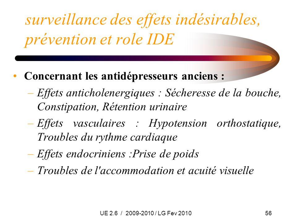UE 2.6 / 2009-2010 / LG Fev 201056 surveillance des effets indésirables, prévention et role IDE Concernant les antidépresseurs anciens : –Effets antic