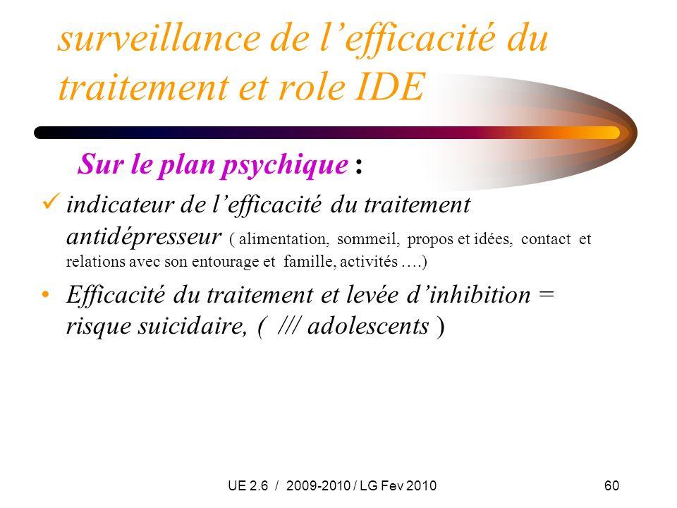 UE 2.6 / 2009-2010 / LG Fev 201060 surveillance de lefficacité du traitement et role IDE Sur le plan psychique : indicateur de lefficacité du traiteme
