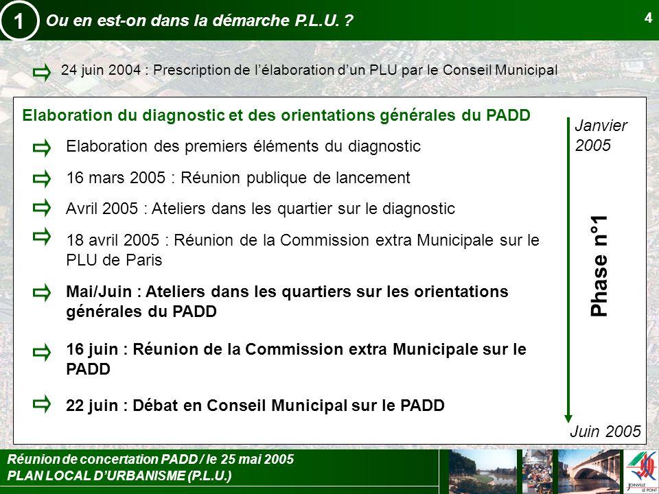 PLAN LOCAL DURBANISME (P.L.U.) Réunion de concertation PADD / le 25 mai 2005 5 Ou en est-on dans la démarche P.L.U.