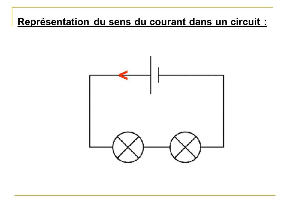 < Représentation du sens du courant dans un circuit :