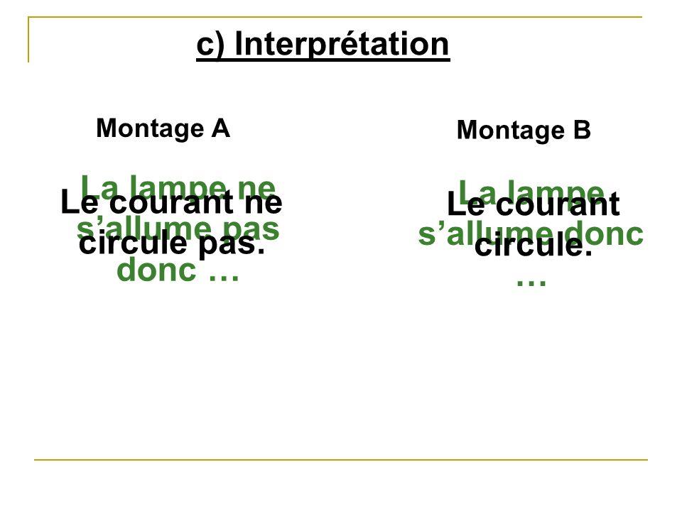 c) Interprétation Montage A Montage B La lampe ne sallume pas donc … La lampe sallume donc … Le courant ne circule pas. Le courant circule.