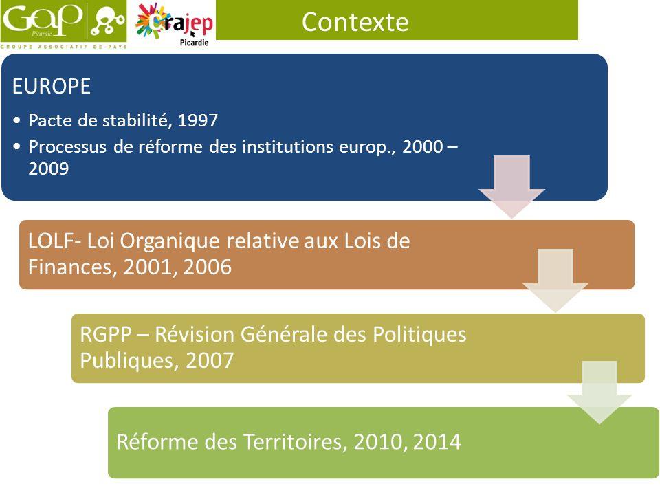 Contexte EUROPE Pacte de stabilité, 1997 Processus de réforme des institutions europ., 2000 – 2009 LOLF- Loi Organique relative aux Lois de Finances,