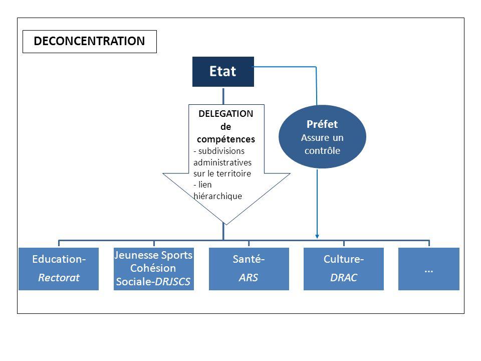 Etat Education- Rectorat Jeunesse Sports Cohésion Sociale-DRJSCS Santé- ARS Culture- DRAC... DELEGATION de compétences - subdivisions administratives
