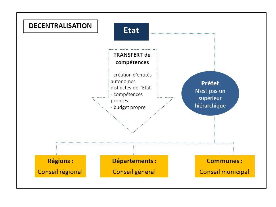 Etat Régions : Conseil régional Départements : Conseil général Communes : Conseil municipal Préfet Nest pas un supérieur hiérarchique TRANSFERT de com