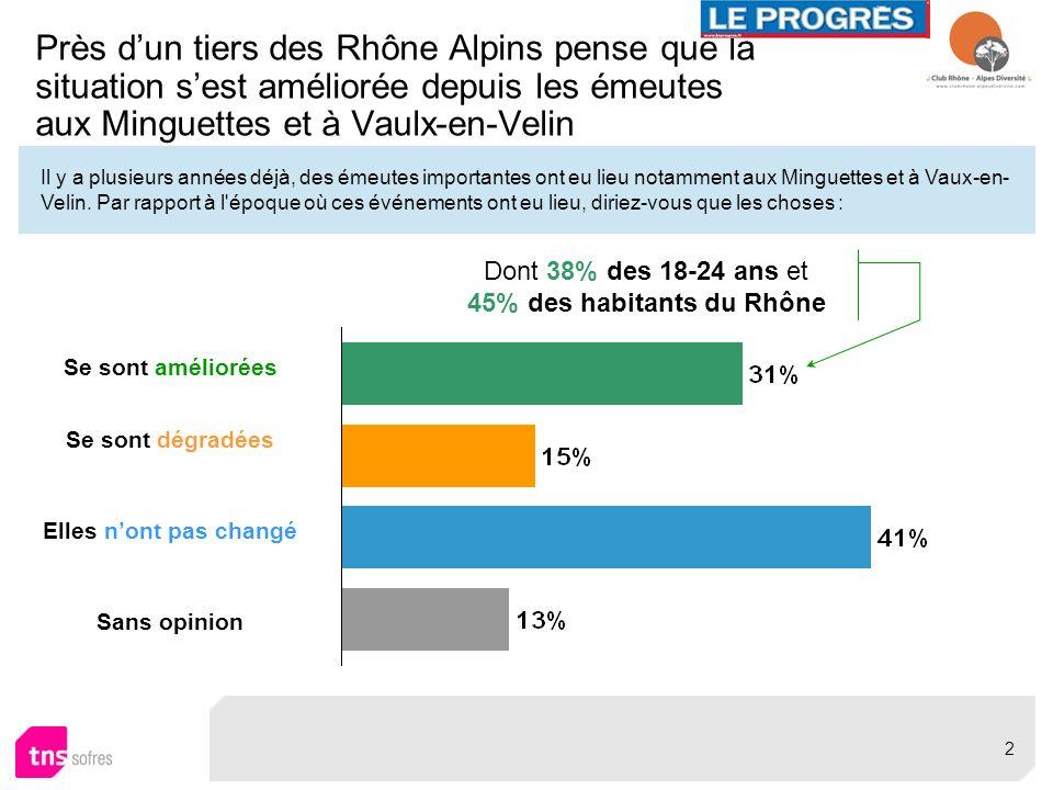 Pour vous, les habitants de Rhône Alpes originaires d Afrique / du Maghreb sont-ils des Rhône Alpins comme les autres .