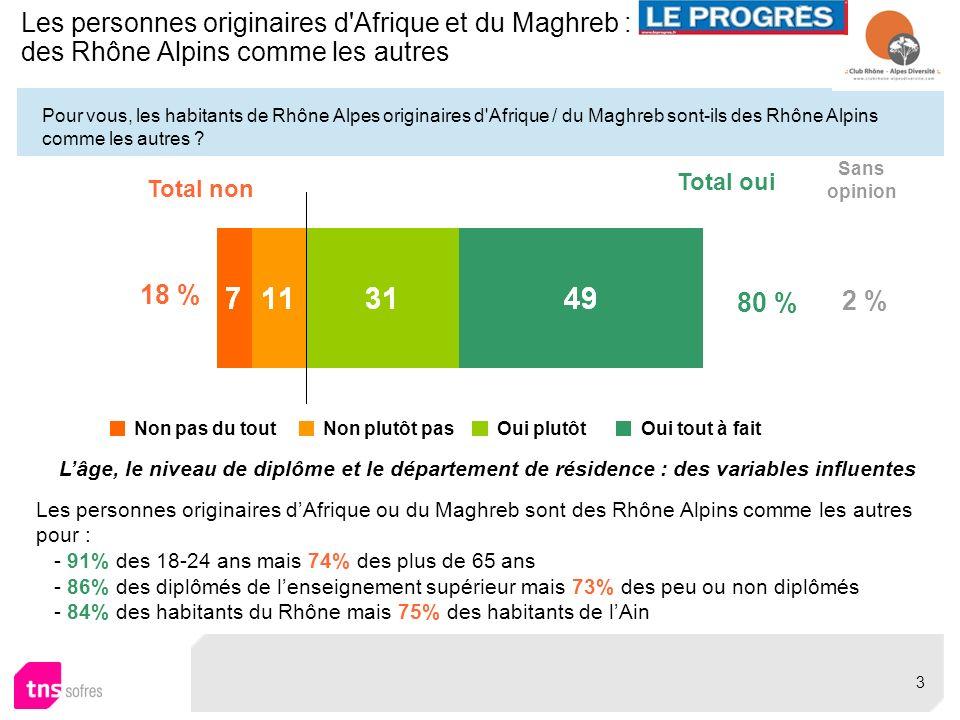 Pour vous, les habitants de Rhône Alpes originaires d'Afrique / du Maghreb sont-ils des Rhône Alpins comme les autres ? Les personnes originaires d'Af