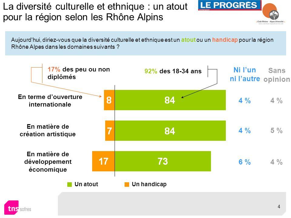 Aujourd'hui, diriez-vous que la diversité culturelle et ethnique est un atout ou un handicap pour la région Rhône Alpes dans les domaines suivants ? L