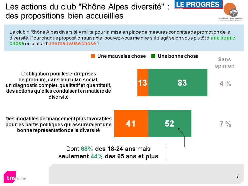 Le club « Rhône Alpes diversité » milite pour la mise en place de mesures concrètes de promotion de la diversité. Pour chaque proposition suivante, po
