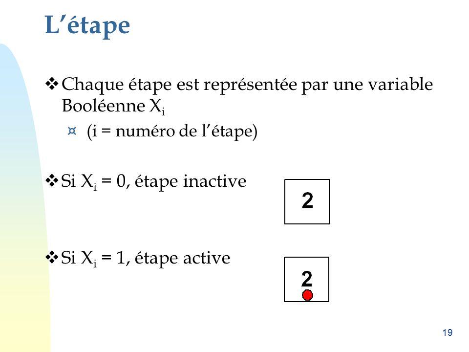 19 Létape Chaque étape est représentée par une variable Booléenne X i ¤ (i = numéro de létape) Si X i = 0, étape inactive Si X i = 1, étape active