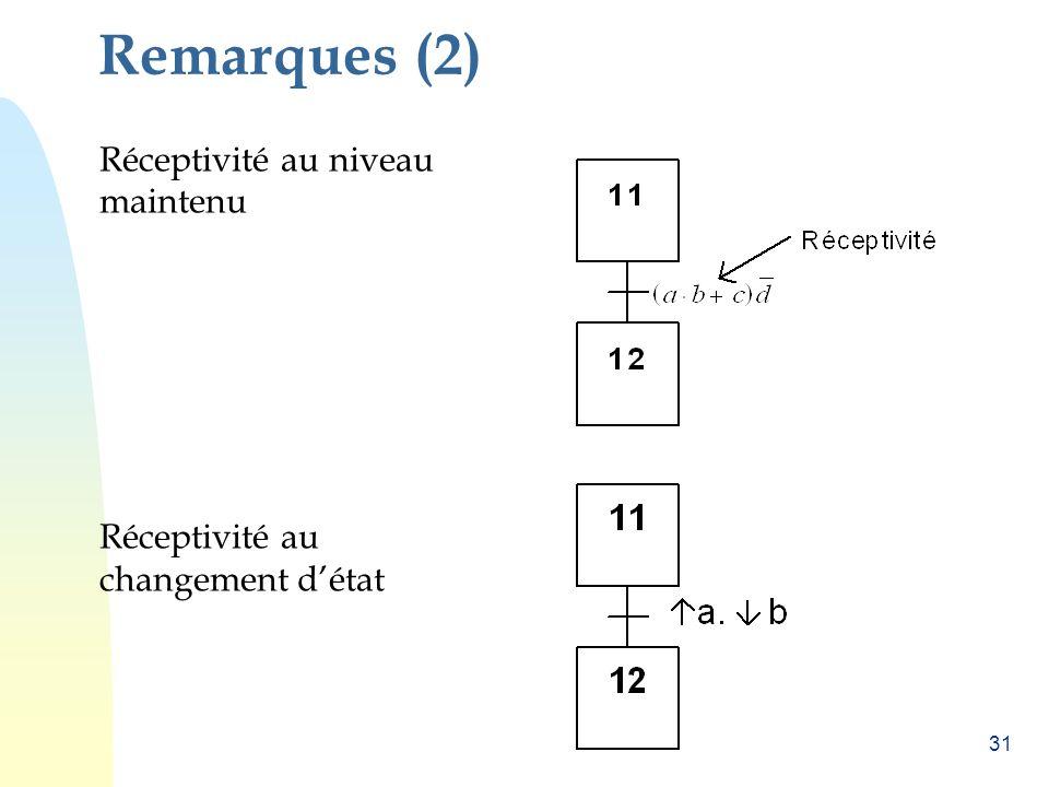 31 Remarques (2) Réceptivité au niveau maintenu Réceptivité au changement détat