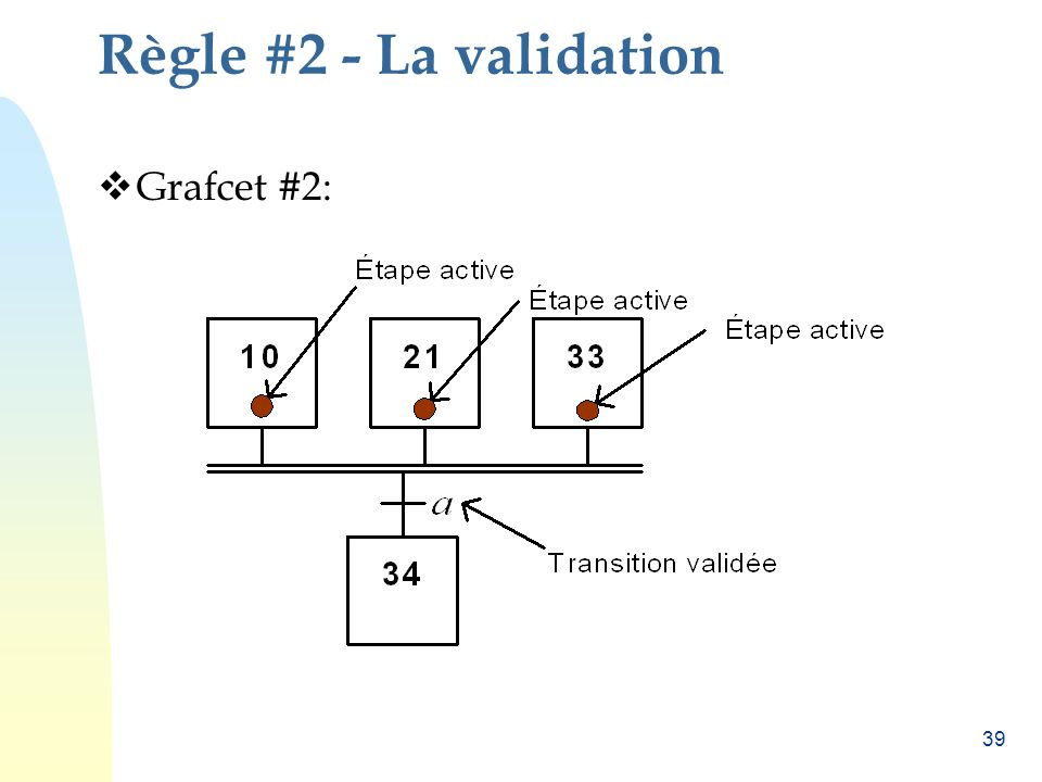 39 Règle #2 - La validation Grafcet #2: