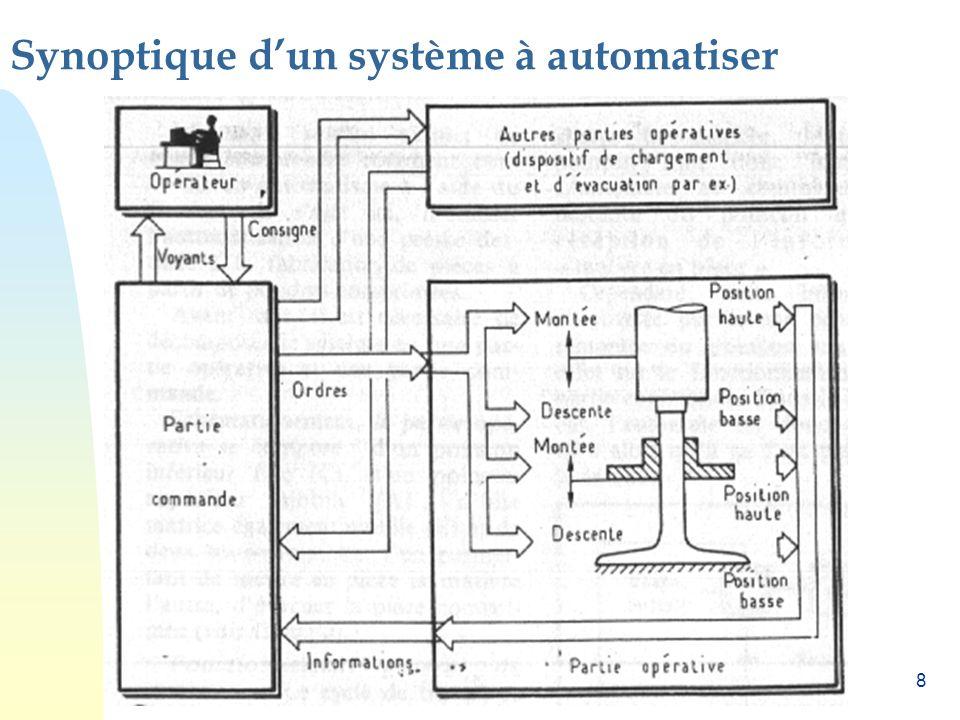8 Synoptique dun système à automatiser