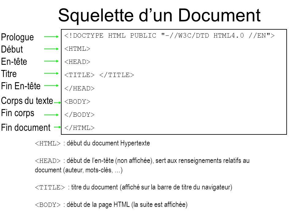 Squelette dun Document Prologue Début En-tête Titre Fin En-tête Corps du texte Fin corps Fin document : début du document Hypertexte : début de len-tê