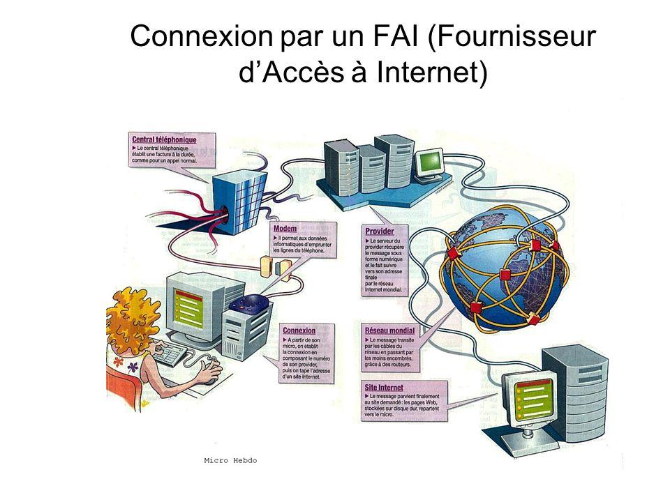Connexion par un FAI (Fournisseur dAccès à Internet)