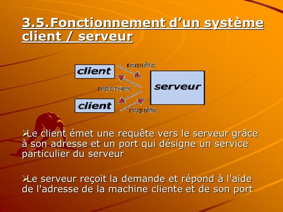 3.5.Fonctionnement dun système client / serveur Le client émet une requête vers le serveur grâce à son adresse et un port qui désigne un service parti