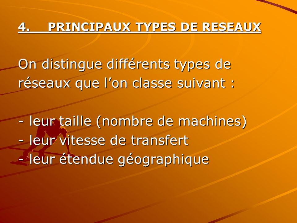 4.PRINCIPAUX TYPES DE RESEAUX On distingue différents types de réseaux que lon classe suivant : -leur taille (nombre de machines) -leur vitesse de tra