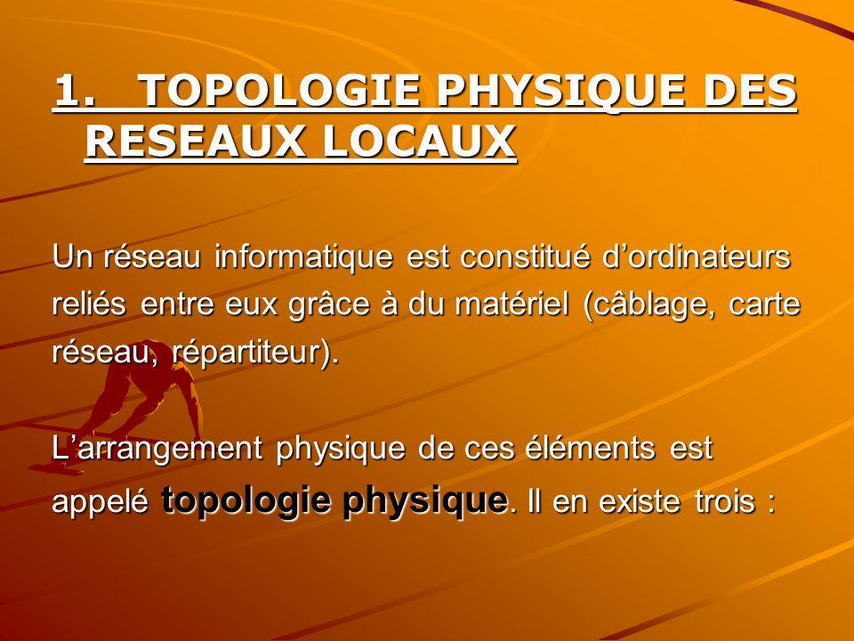 1.TOPOLOGIE PHYSIQUE DES RESEAUX LOCAUX Un réseau informatique est constitué dordinateurs reliés entre eux grâce à du matériel (câblage, carte réseau,