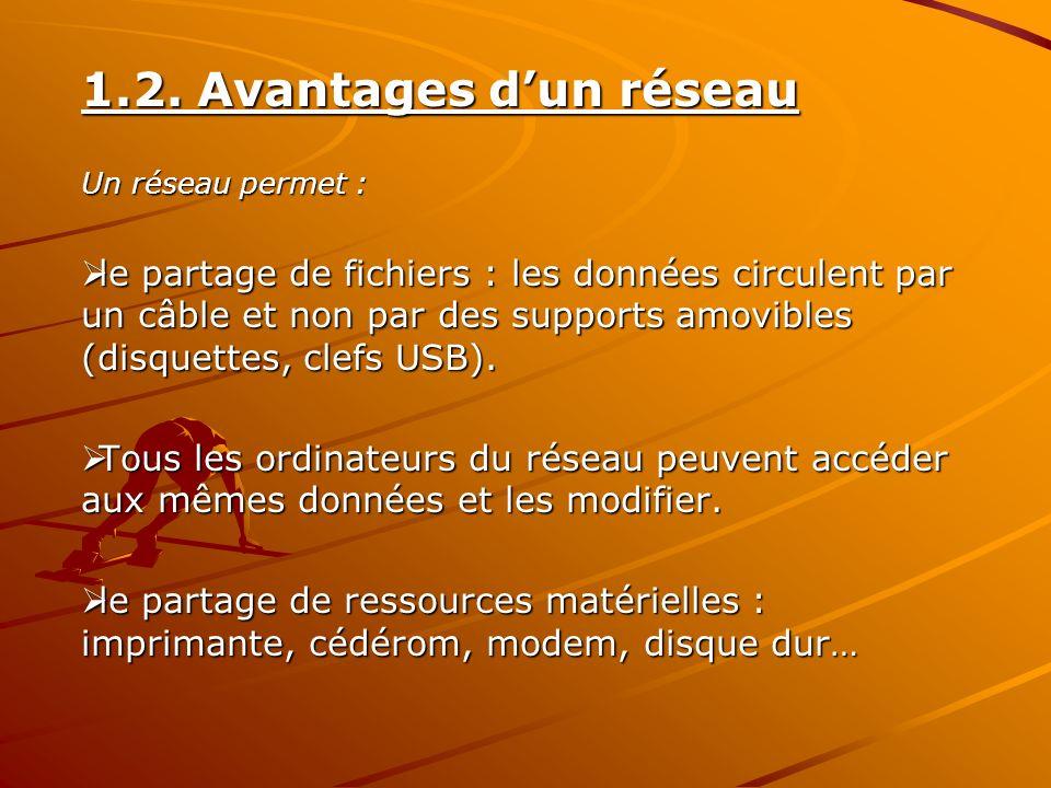 1.2. Avantages dun réseau Un réseau permet : le partage de fichiers : les données circulent par un câble et non par des supports amovibles (disquettes