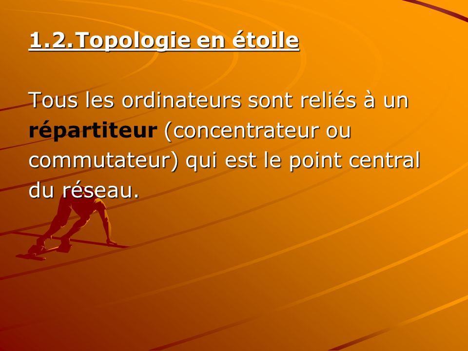 1.2.Topologie en étoile Tous les ordinateurs sont reliés à un (concentrateur ou répartiteur (concentrateur ou commutateur) qui est le point central du