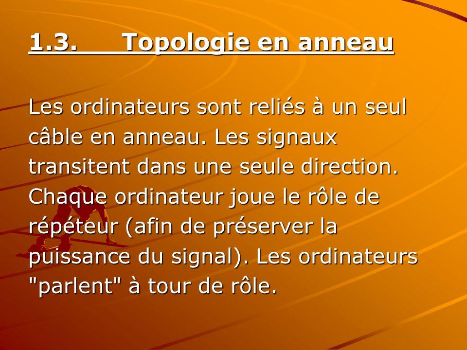 1.3.Topologie en anneau Les ordinateurs sont reliés à un seul câble en anneau. Les signaux transitent dans une seule direction. Chaque ordinateur joue