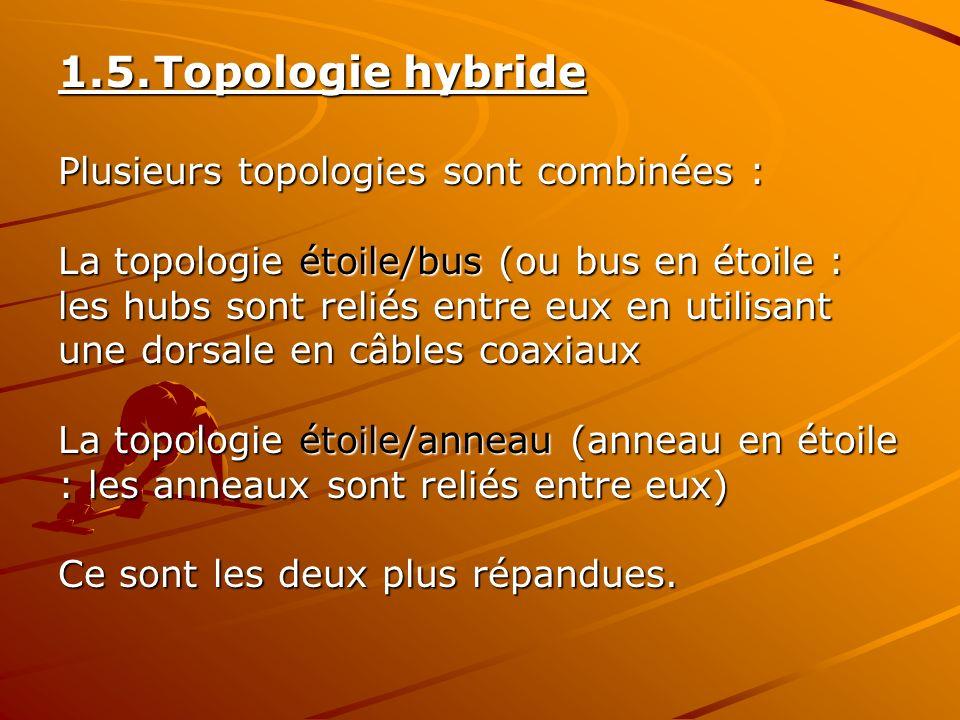 1.5.Topologie hybride Plusieurs topologies sont combinées : La topologie étoile/bus (ou bus en étoile : les hubs sont reliés entre eux en utilisant un