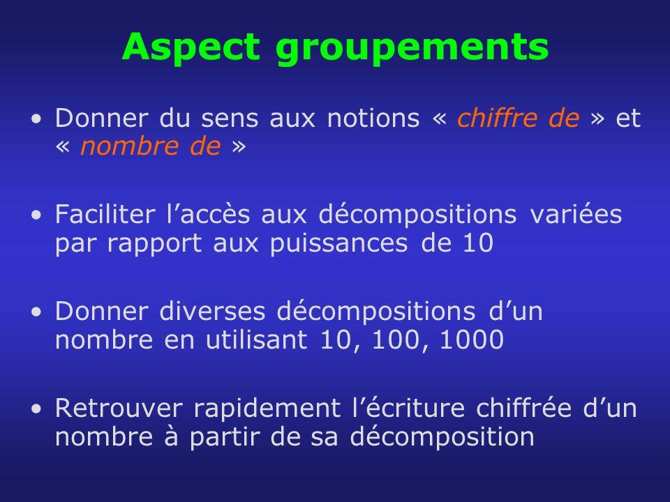 Aspect groupements Donner du sens aux notions « chiffre de » et « nombre de » Faciliter laccès aux décompositions variées par rapport aux puissances d