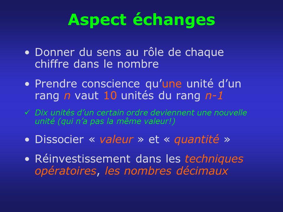 Aspect échanges Donner du sens au rôle de chaque chiffre dans le nombre Prendre conscience quune unité dun rang n vaut 10 unités du rang n-1 Dix unité