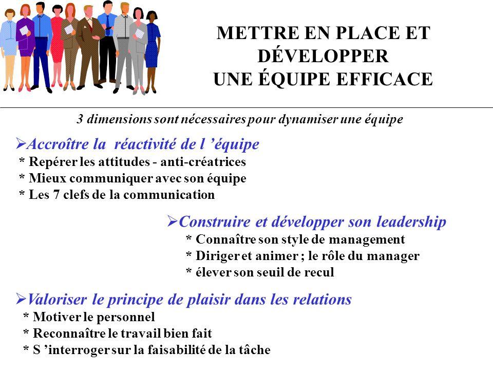 METTRE EN PLACE ET DÉVELOPPER UNE ÉQUIPE EFFICACE 3 dimensions sont nécessaires pour dynamiser une équipe Accroître la réactivité de l équipe * Repére