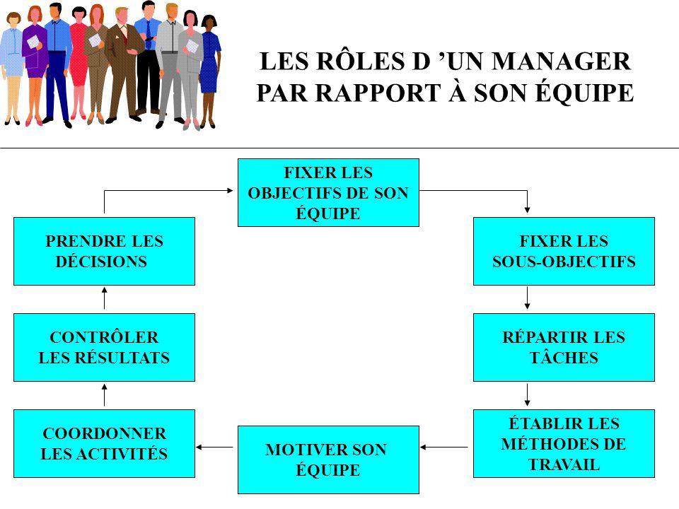 MOTIVATION ET MANAGEMENT D UNE ÉQUIPE 2 rôles sont essentiels dans la motivation d une équipe DÉVELOPPER LE POTENTIEL DE L ÉQUIPE PRIVILÉGIER LA DÉCISION EN GROUPE