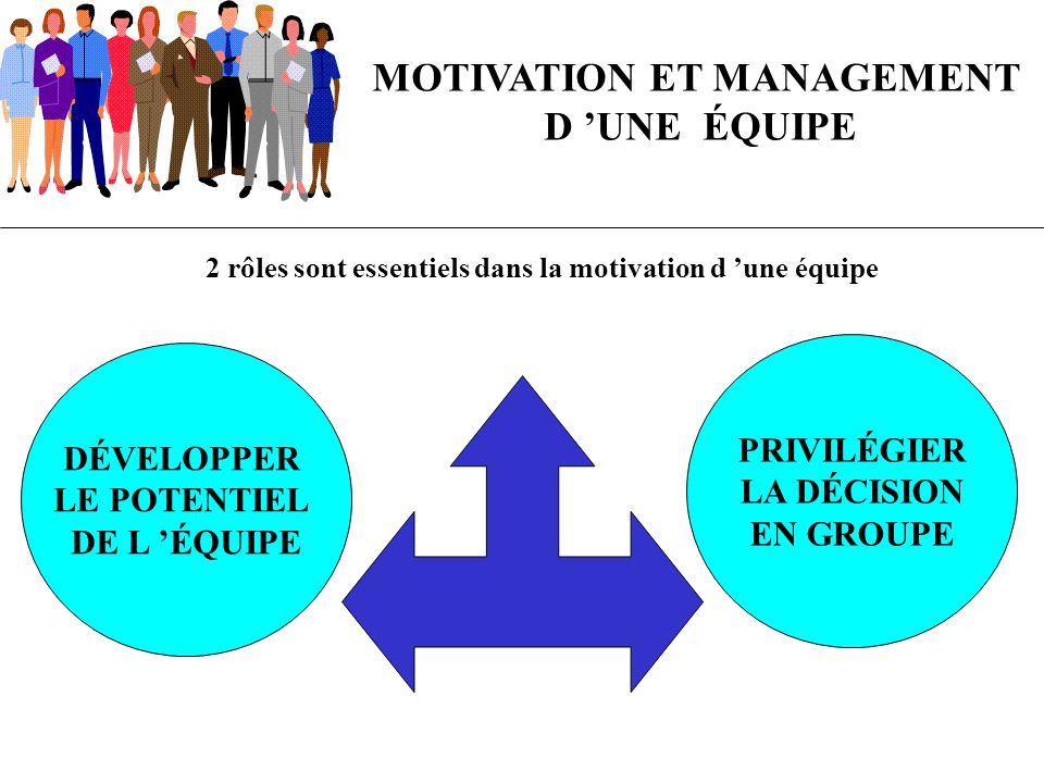 MOTIVATION ET MANAGEMENT D UNE ÉQUIPE 2 rôles sont essentiels dans la motivation d une équipe DÉVELOPPER LE POTENTIEL DE L ÉQUIPE PRIVILÉGIER LA DÉCIS
