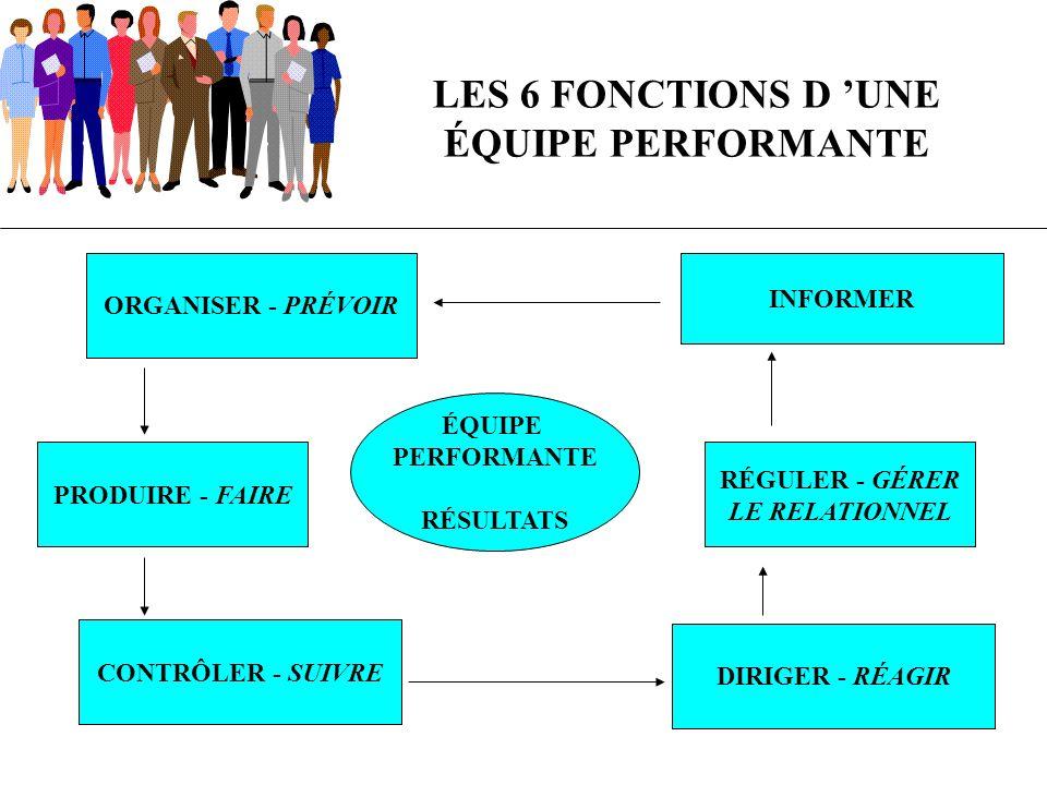 LES 6 FONCTIONS D UNE ÉQUIPE PERFORMANTE ORGANISER / Définir les fonctions - Se concerter sur les méthodes et moyens - Mettre en place les réseaux de communication INFORMER / Sur son projet - les valeurs - ses buts - les règles du jeu PRODUIRE / Se concentrer sur les résultats - Se donner des objectifs ambitieux et réalistes RÉGULER / Mobiliser - Favoriser les échanges - Réguler les conflits - Analyser et se réjouir des succès - Négocier CONTRÔLER / Définir des indicateurs au préalable et suivre les résultats (délais …) - Ajuster, mettre en place des actions correctives DIRIGER / Décider - Relancer