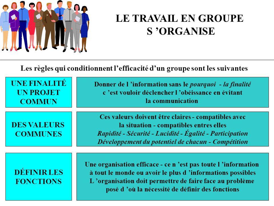 LE TRAVAIL EN GROUPE S ORGANISE Les règles qui conditionnent lefficacité dun groupe sont les suivantes UNE FINALITÉ UN PROJET COMMUN Donner de l infor