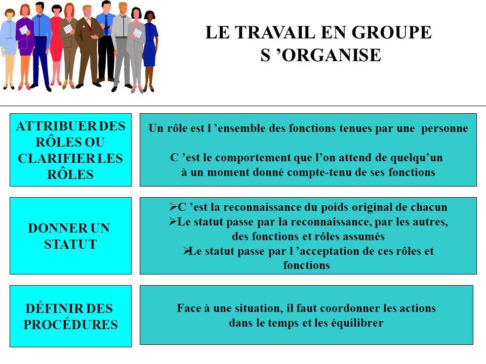LE TRAVAIL EN GROUPE S ORGANISE ATTRIBUER DES RÔLES OU CLARIFIER LES RÔLES Un rôle est l ensemble des fonctions tenues par une personne C est le compo